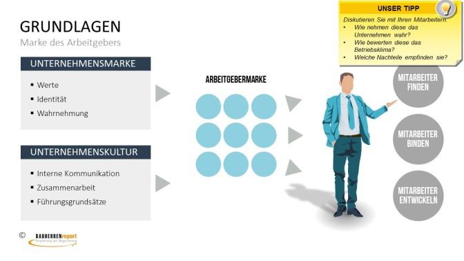 Grundlage Unternehmensmarke